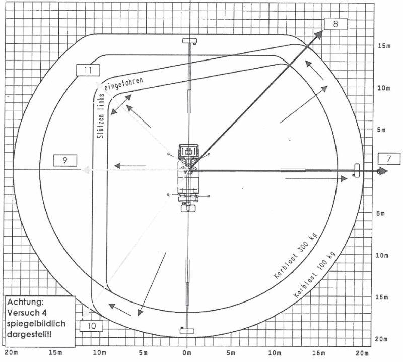 Podnośnik_koszowy_Wumag_WT_270_diagram_03
